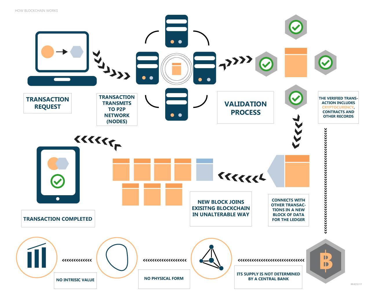 Blockchain Methodology Infographics Agiboo Ctrm